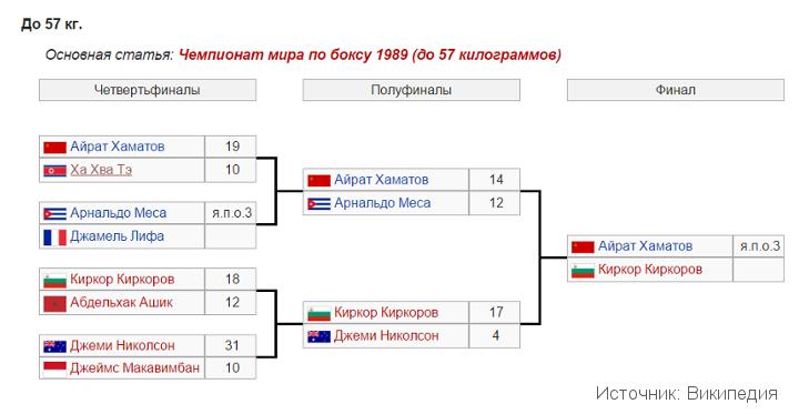 Чемпионат-мира-по-боксу-1989-вес-57-кг